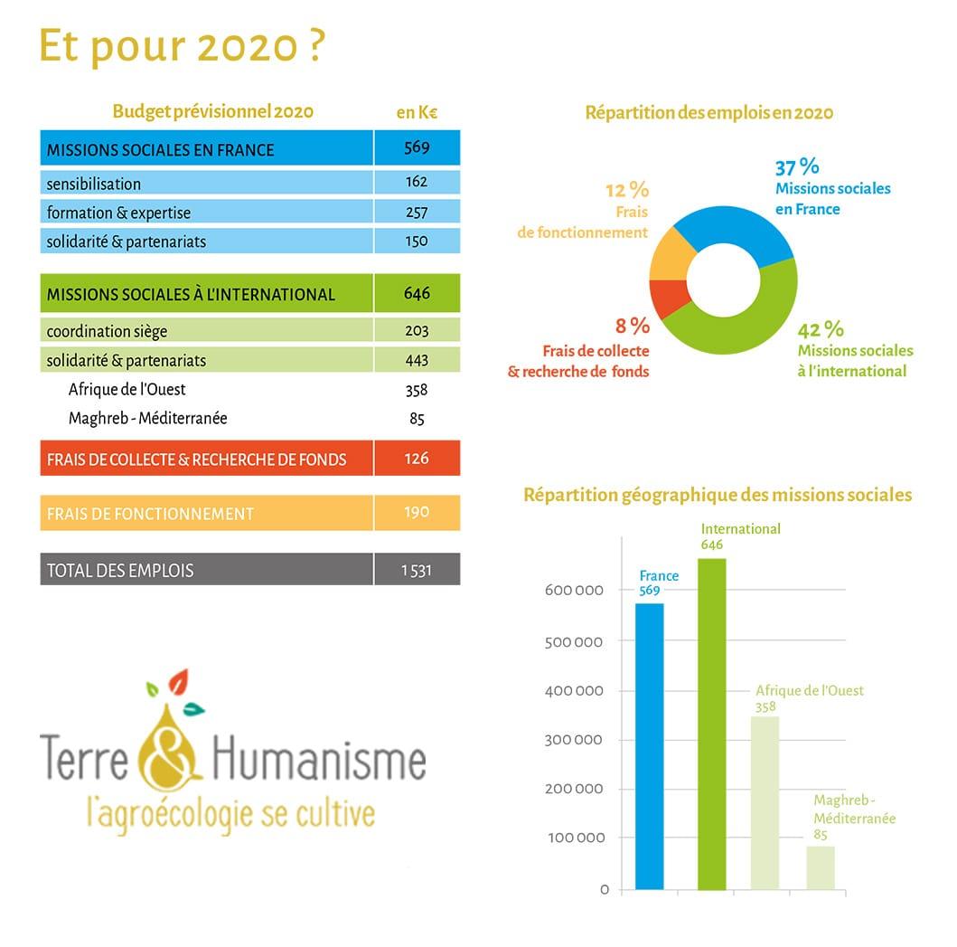 Budget prévisionnel 2020