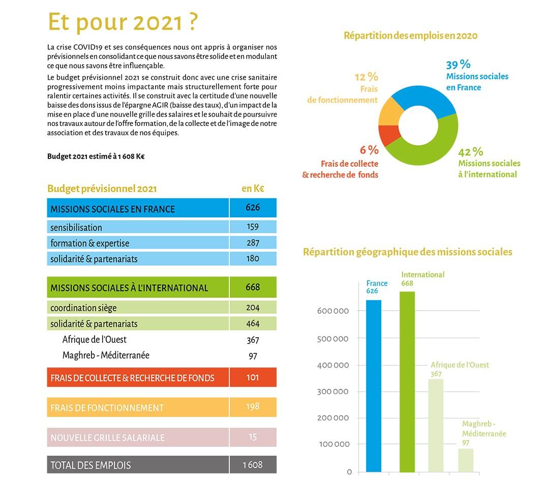 Budget prévisionnel 2021